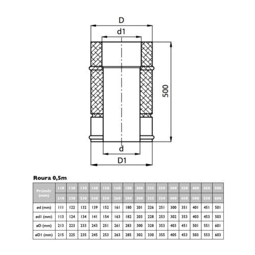 Nerezová izolovaná roura L= 500 cm, izolace 50 mm