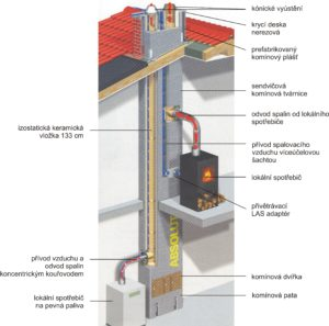 Skladba komínového systému Schiedel ABSOLUT