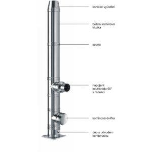 Skladba nerezového komínového systému Schiedel ICS 25
